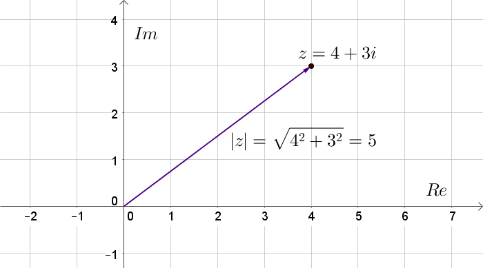 Gaußsche Zahlenebene